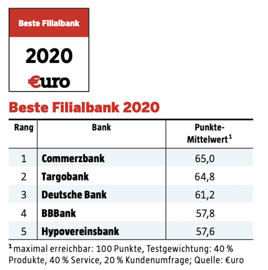 Table of ranking for best branch bank 2020 in Germany