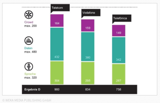 Statistics showing Telekom as the best mobile network in Germany