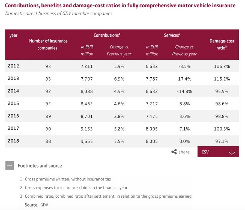 Statistic graph of Comprehensive insurance numbers