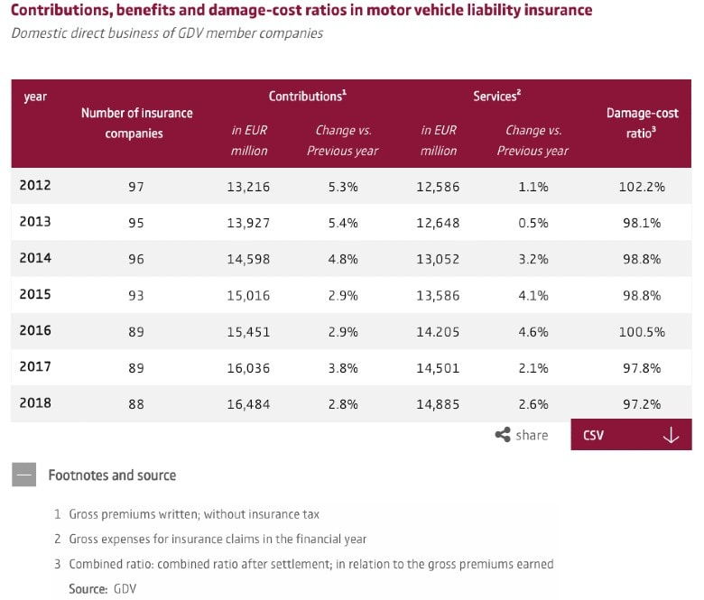 Statistics graph of liability numbers