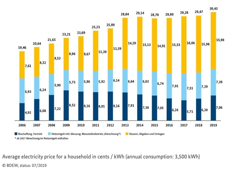 Electricity price stats for Germany, Price per kWh