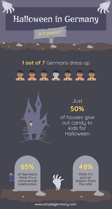 Infographic on statistics for Halloween in Germany