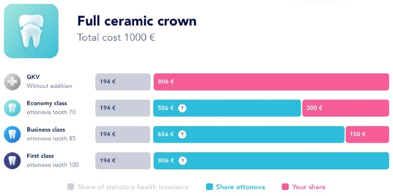 Sample calculation of dental treatment costs and insurance coverage