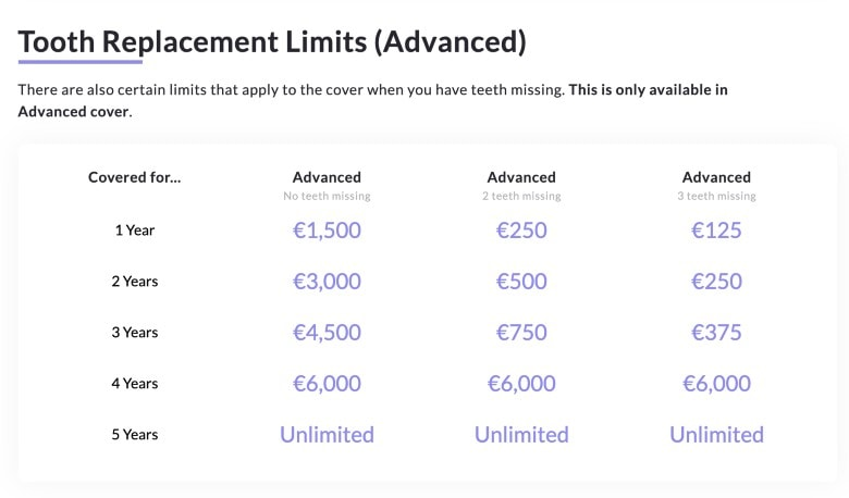 Feather Dental Insurance Tooth Replacement Limits
