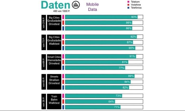 German mobile connectivity test