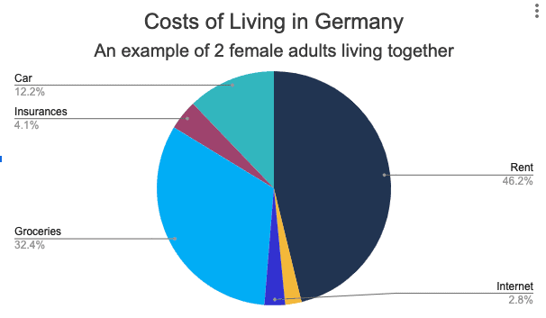 Cost of Living in Germany Pie Chart Example